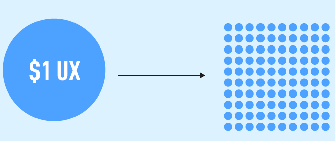 rentabilite_ux_design_3_arquen