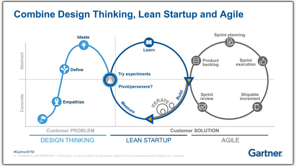 design-thinking_lean_agile_ux
