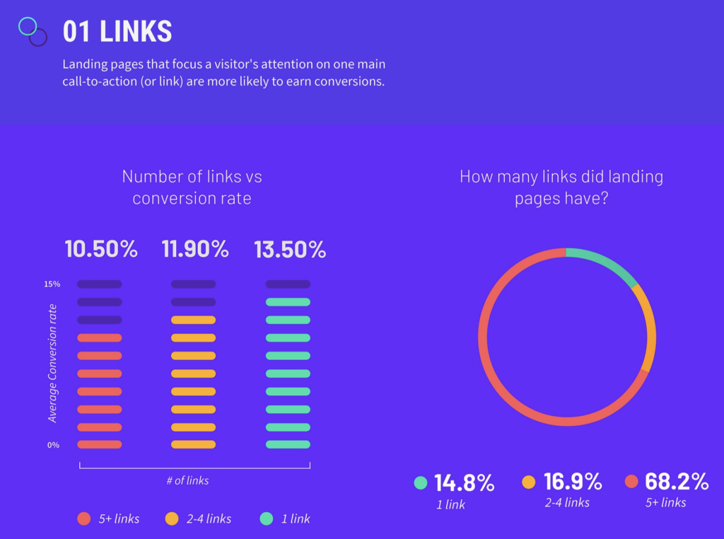 unbounce-links