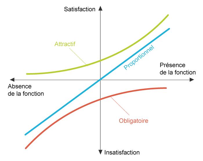 diagramme kano