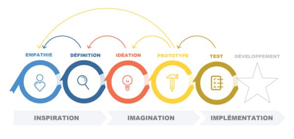design thinking étapes