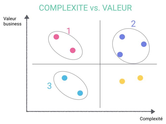 complexite valeur